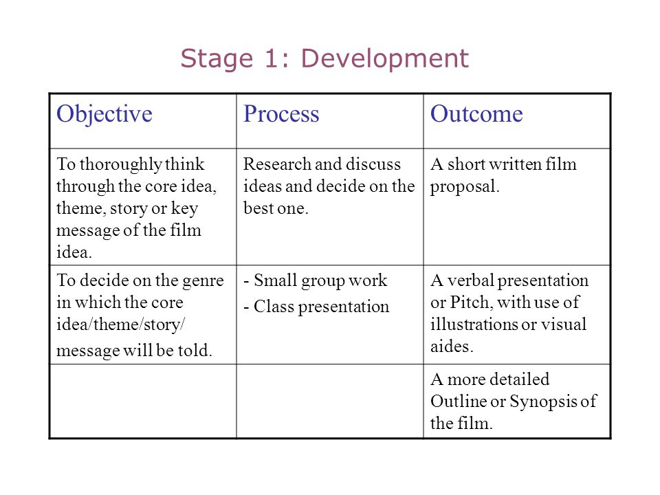 Stage 1: Development ObjectiveProcessOutcome To thoroughly think through the core idea, theme, story or key message of the film idea. Research and dis