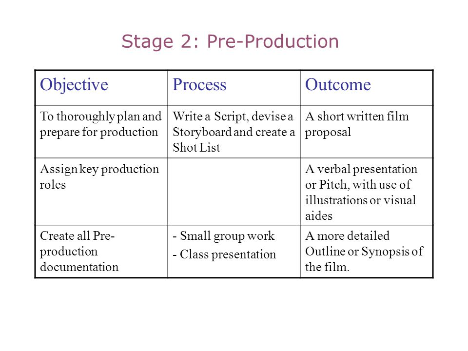 Stage 2: Pre-Production ObjectiveProcessOutcome To thoroughly plan and prepare for production Write a Script, devise a Storyboard and create a Shot Li