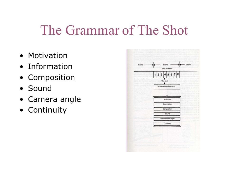 The Grammar of The Shot Motivation Information Composition Sound Camera angle Continuity