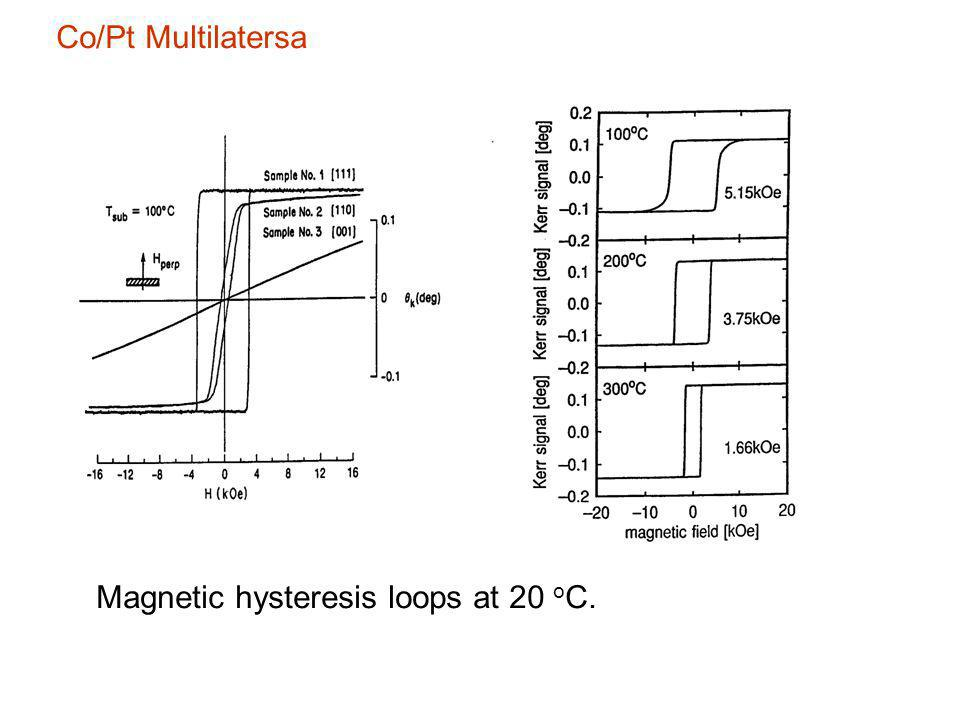 Co/Pt Multilatersa Magnetic hysteresis loops at 20 o C.