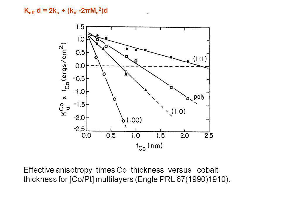 Effective anisotropy times Co thickness versus cobalt thickness for [Co/Pt] multilayers (Engle PRL 67(1990)1910). K eff d = 2k s + (k V -2πM s 2 )d
