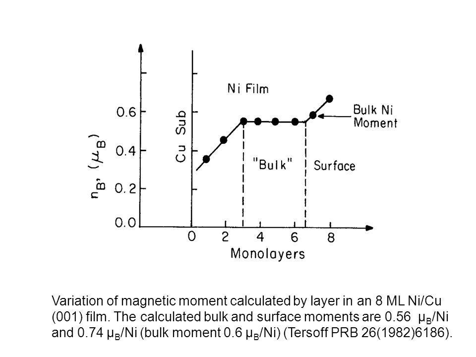 Variation of magnetic moment calculated by layer in an 8 ML Ni/Cu (001) film. The calculated bulk and surface moments are 0.56 µ B /Ni and 0.74 µ B /N