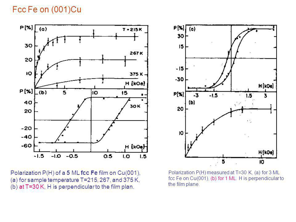 Polarization P(H) of a 5 ML fcc Fe film on Cu(001), (a) for sample temperature T=215, 267, and 375 K, (b) at T=30 K, H is perpendicular to the film pl