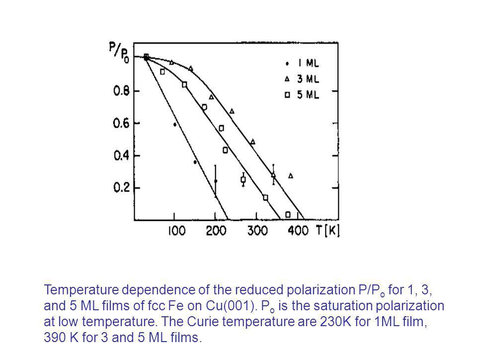 Temperature dependence of the reduced polarization P/P o for 1, 3, and 5 ML films of fcc Fe on Cu(001). P o is the saturation polarization at low temp
