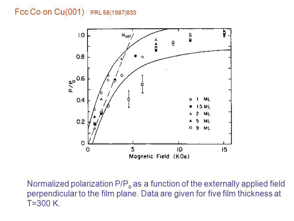 Normalized polarization P/P o as a function of the externally applied field perpendicular to the film plane. Data are given for five film thickness at