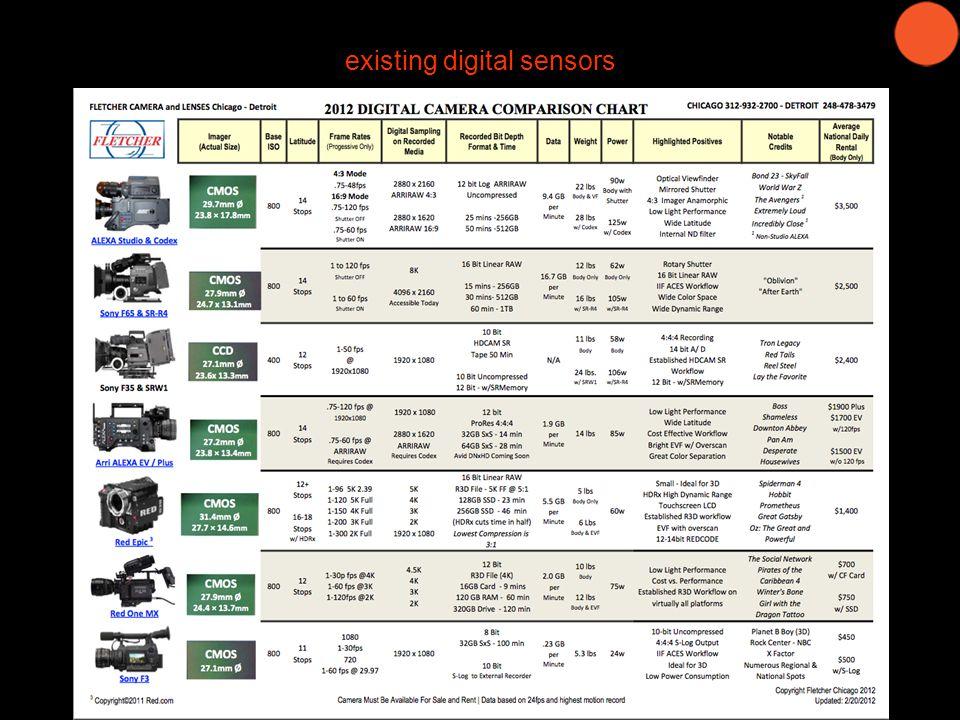existing digital sensors