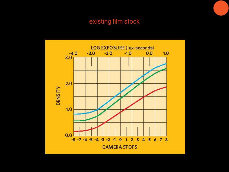 existing film stock