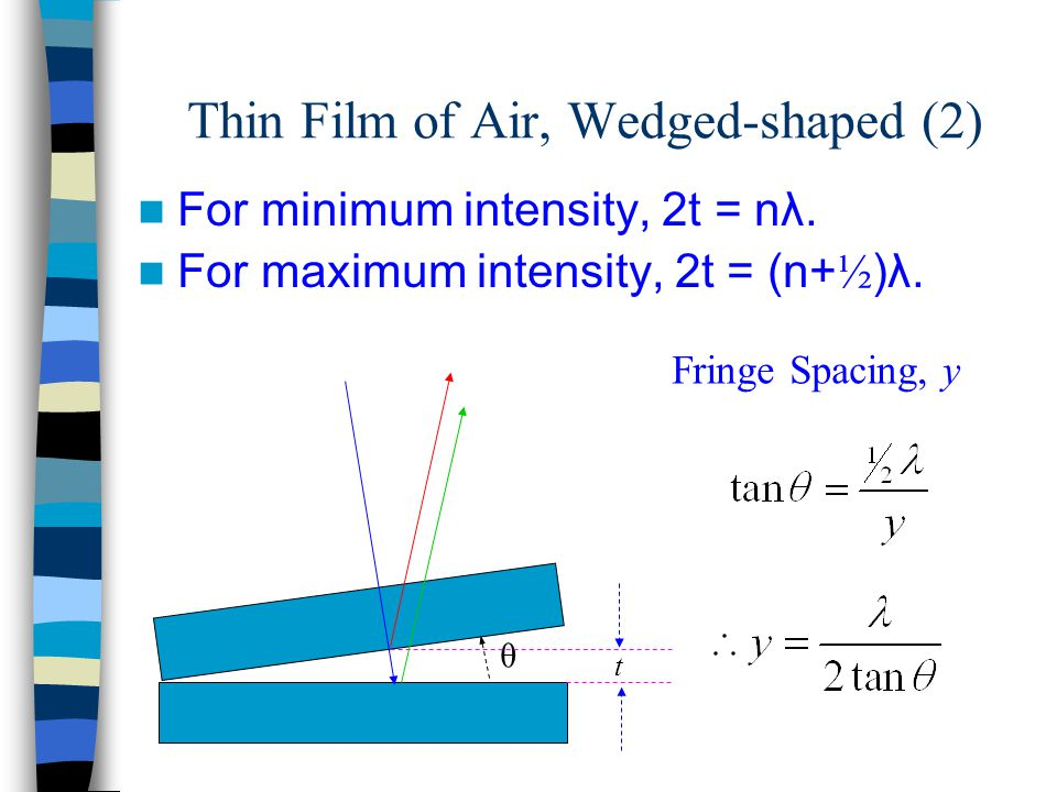 θ t Thin Film of Air, Wedged-shaped (2) For minimum intensity, 2t = nλ. For maximum intensity, 2t = (n+ ½ )λ. Fringe Spacing, y