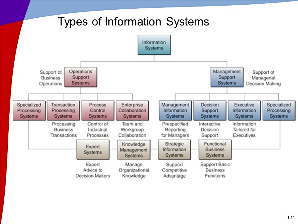 1-11 Types of Information Systems