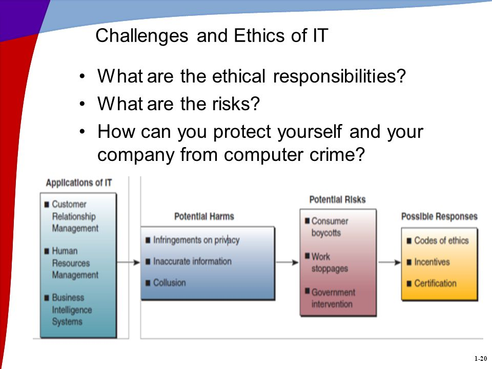 1-20 Challenges and Ethics of IT What are the ethical responsibilities.