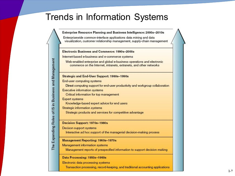 1-7 Trends in Information Systems