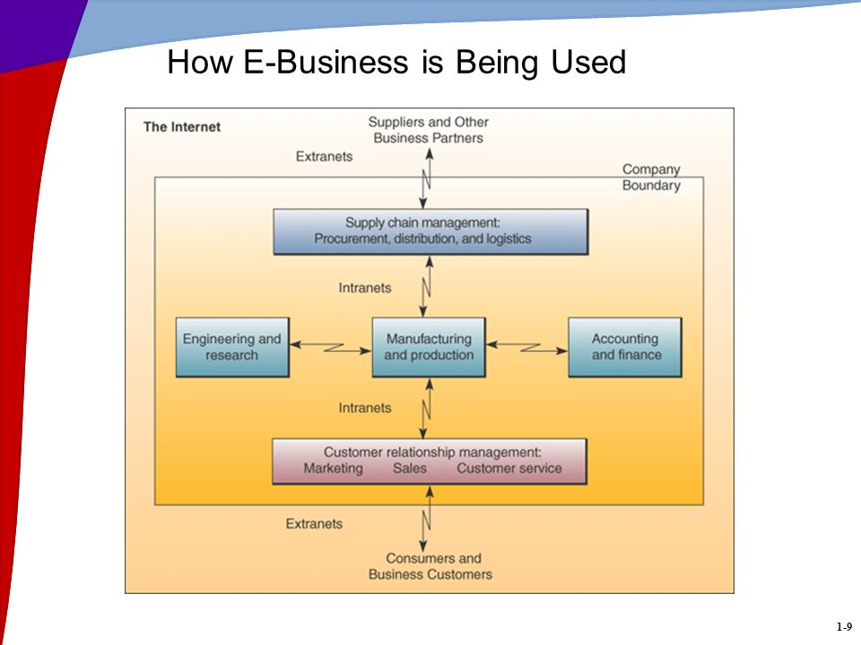 1-10 E-Business Use Reengineering –Internal business processes Enterprise collaboration systems –Support teams and work groups Electronic commerce –Buying, selling, marketing, and servicing of products and services over networks
