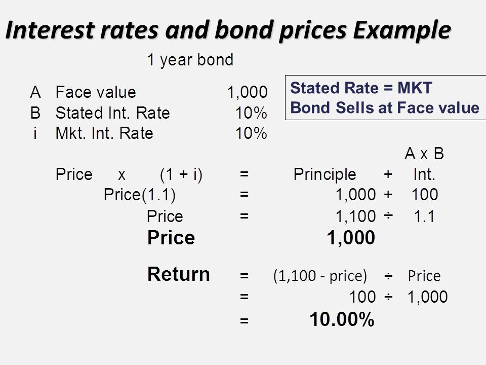Interest rates and bond prices Example Stated Rate = MKT Bond Sells at Face value