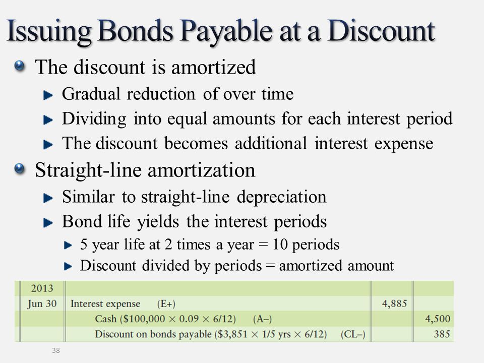 38 The discount is amortized Gradual reduction of over time Dividing into equal amounts for each interest period The discount becomes additional inter