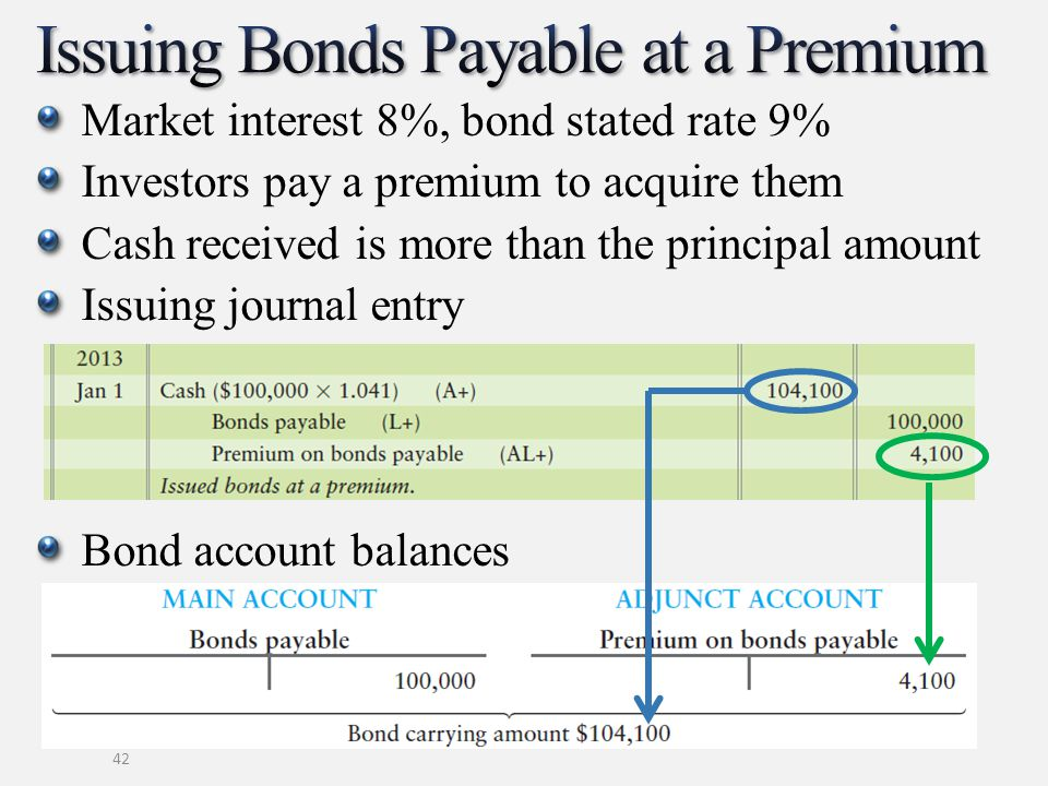 42 Market interest 8%, bond stated rate 9% Investors pay a premium to acquire them Cash received is more than the principal amount Issuing journal ent