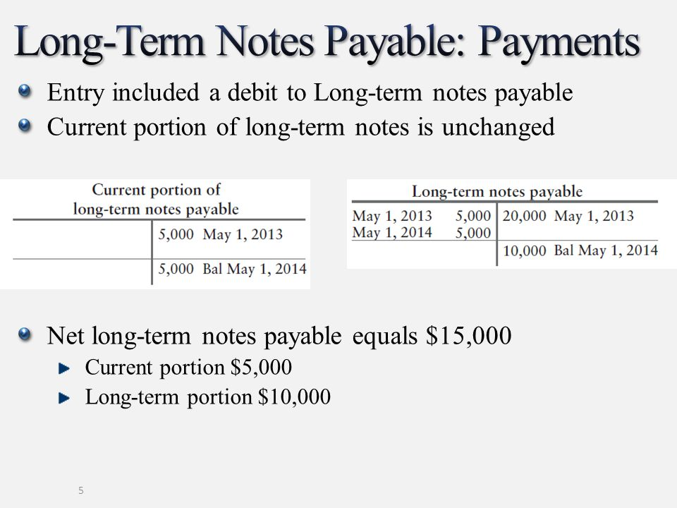 Entry included a debit to Long-term notes payable Current portion of long-term notes is unchanged Net long-term notes payable equals $15,000 Current portion $5,000 Long-term portion $10,000 5