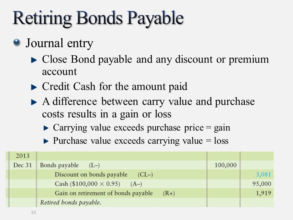 Journal entry Close Bond payable and any discount or premium account Credit Cash for the amount paid A difference between carry value and purchase costs results in a gain or loss Carrying value exceeds purchase price = gain Purchase value exceeds carrying value = loss 61