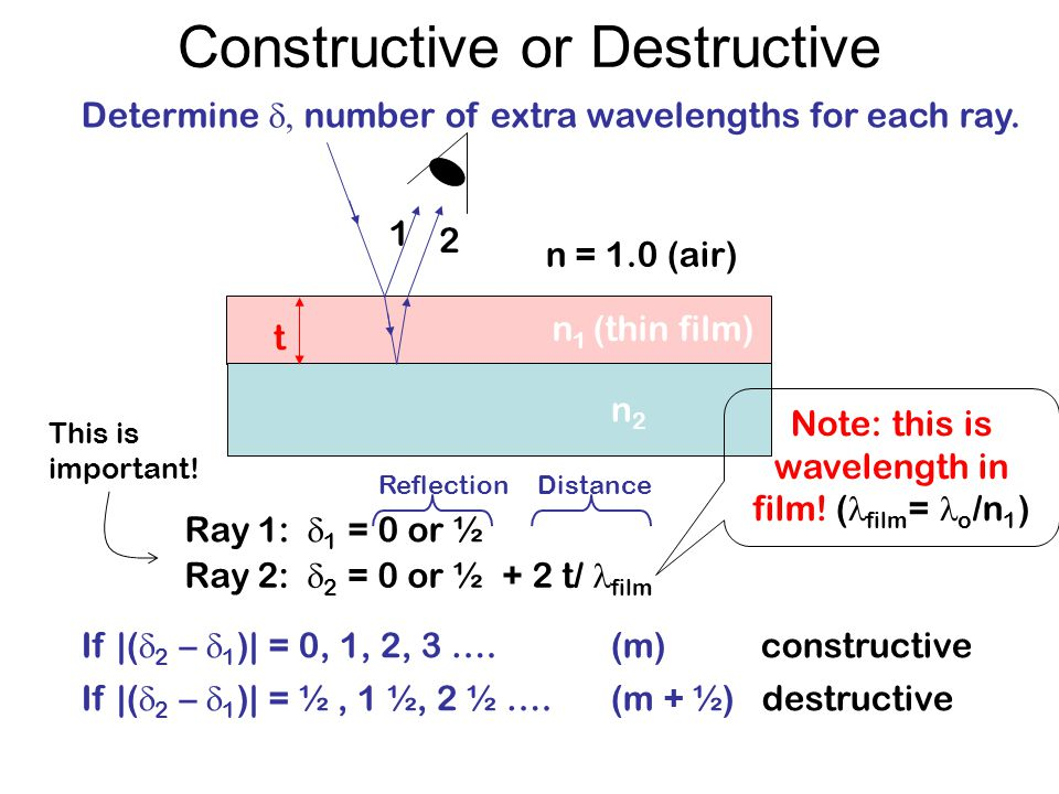 Constructive or Destructive n 1 (thin film) n2n2 n = 1.0 (air) t 1 2 Ray 1: 1 = 0 or ½ Determine number of extra wavelengths for each ray. If |( 2 – 1