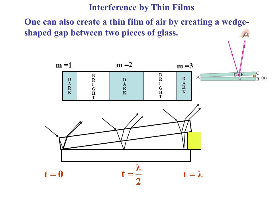 BRIGHTBRIGHT BRIGHTBRIGHT DARKDARK m =1 m =2 m =3 DARKDARK DARKDARK Interference by Thin Films One can also create a thin film of air by creating a we