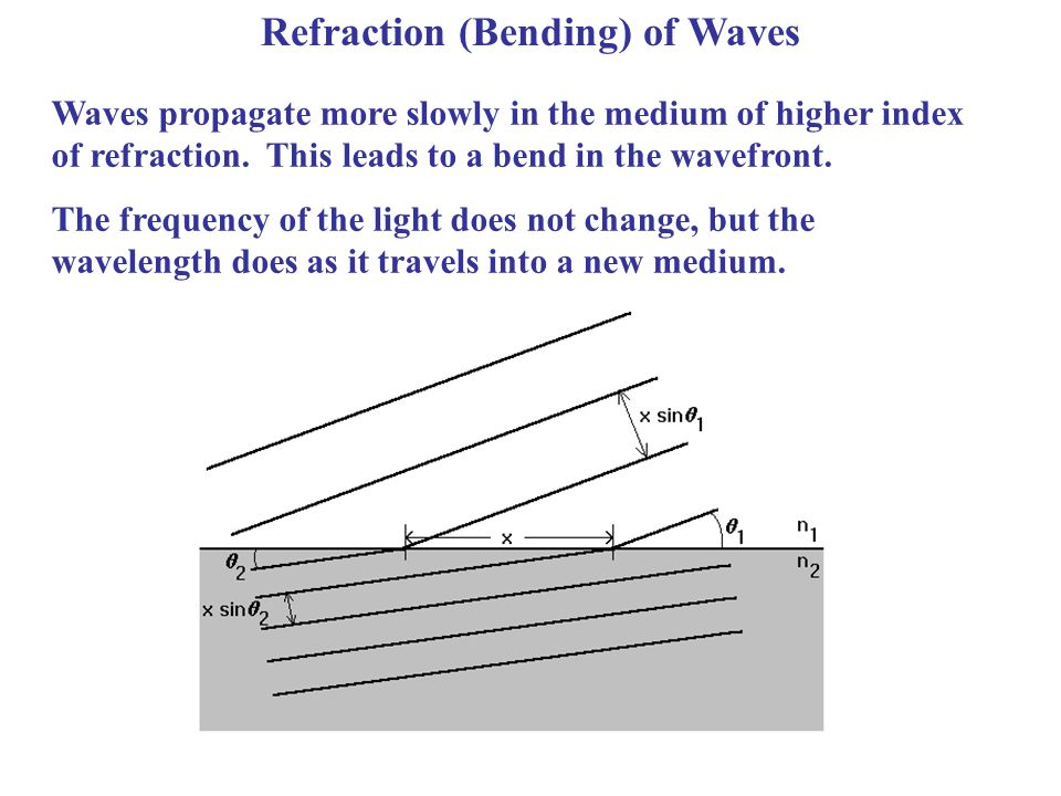 Refraction (Bending) of Waves Waves propagate more slowly in the medium of higher index of refraction. This leads to a bend in the wavefront. The freq