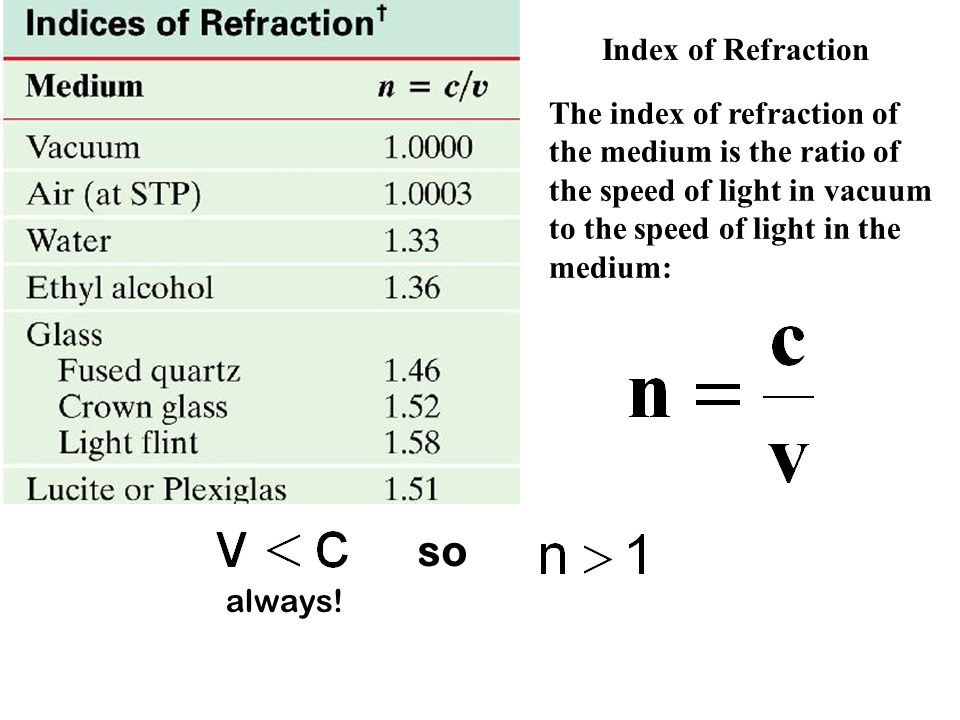 The index of refraction of the medium is the ratio of the speed of light in vacuum to the speed of light in the medium: Index of Refraction so always!