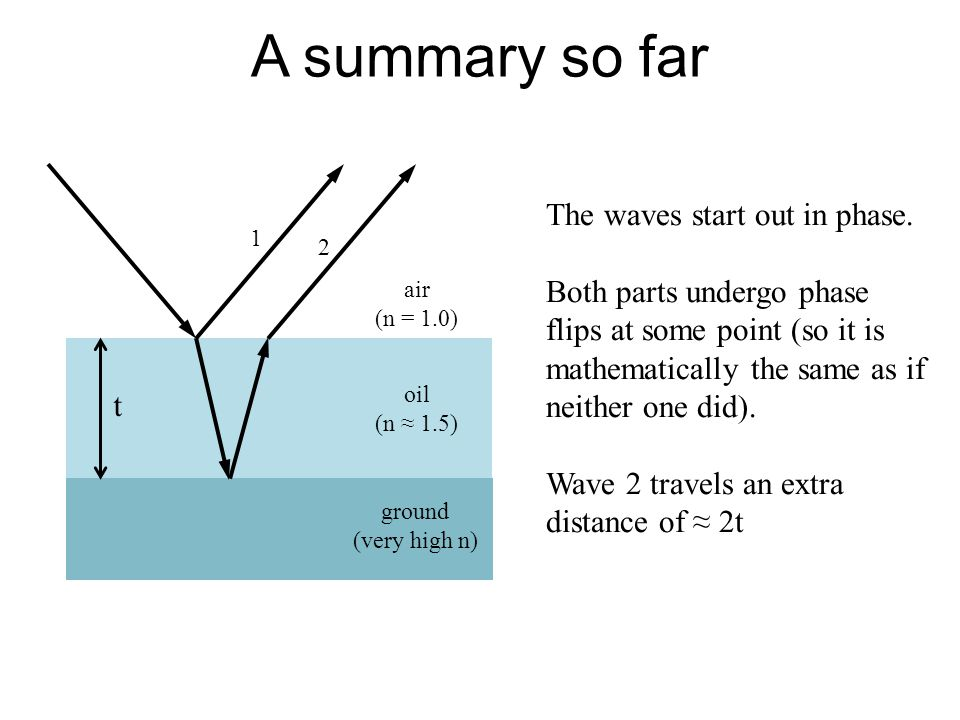 A summary so far air (n = 1.0) oil (n 1.5) ground (very high n) t 1 2 The waves start out in phase. Both parts undergo phase flips at some point (so i
