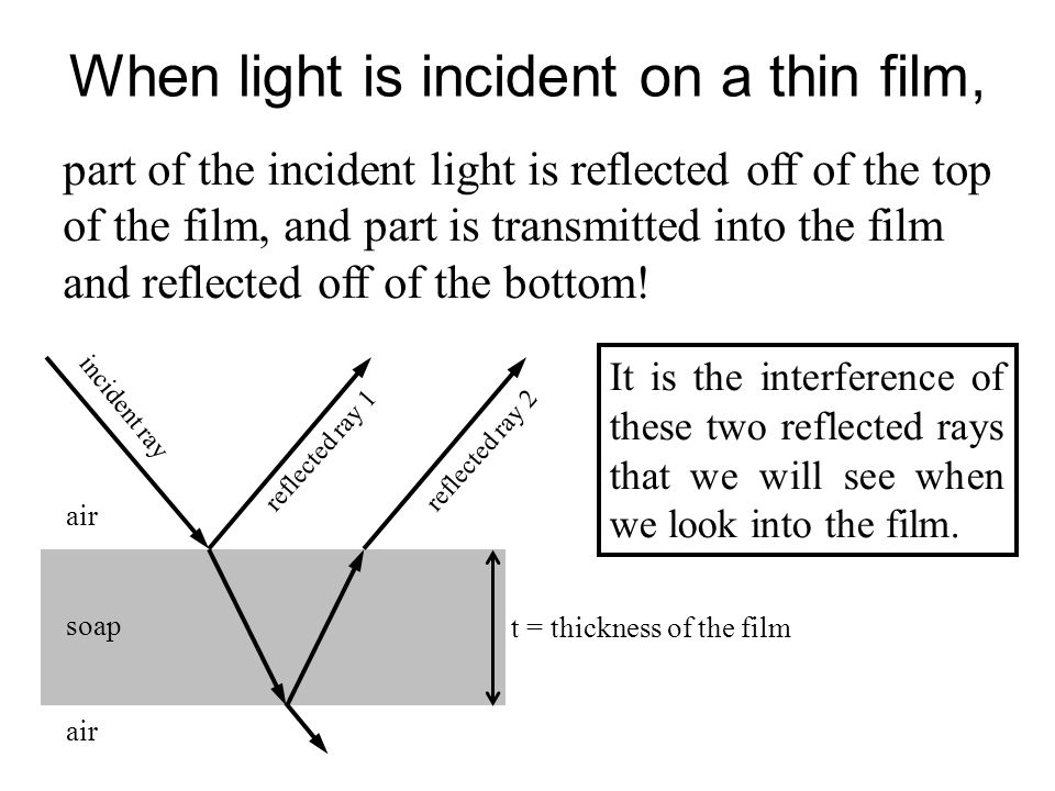 When light is incident on a thin film, part of the incident light is reflected off of the top of the film, and part is transmitted into the film and r
