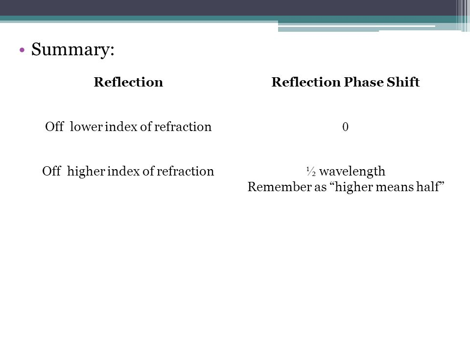 Summary: ReflectionReflection Phase Shift Off lower index of refraction Off higher index of refraction ½ wavelength Remember as higher means half