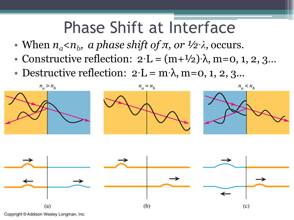 Phase Shift at Interface When n a <n b, a phase shift of π, or ½ ·λ, occurs. Constructive reflection: 2 · L = (m+½) · λ, m=0, 1, 2, 3… Destructive ref