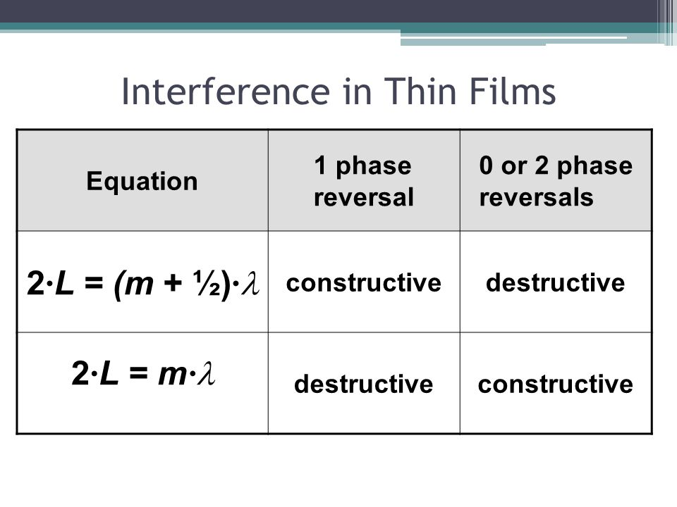 Interference in Thin Films Equation 1 phase reversal 0 or 2 phase reversals 2 · L = (m + ½) · constructivedestructive 2 · L = m · destructiveconstruct