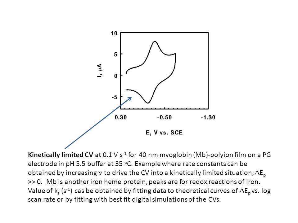 Kinetically limited CV at 0.1 V s -1 for 40 nm myoglobin (Mb)-polyion film on a PG electrode in pH 5.5 buffer at 35 o C. Example where rate constants