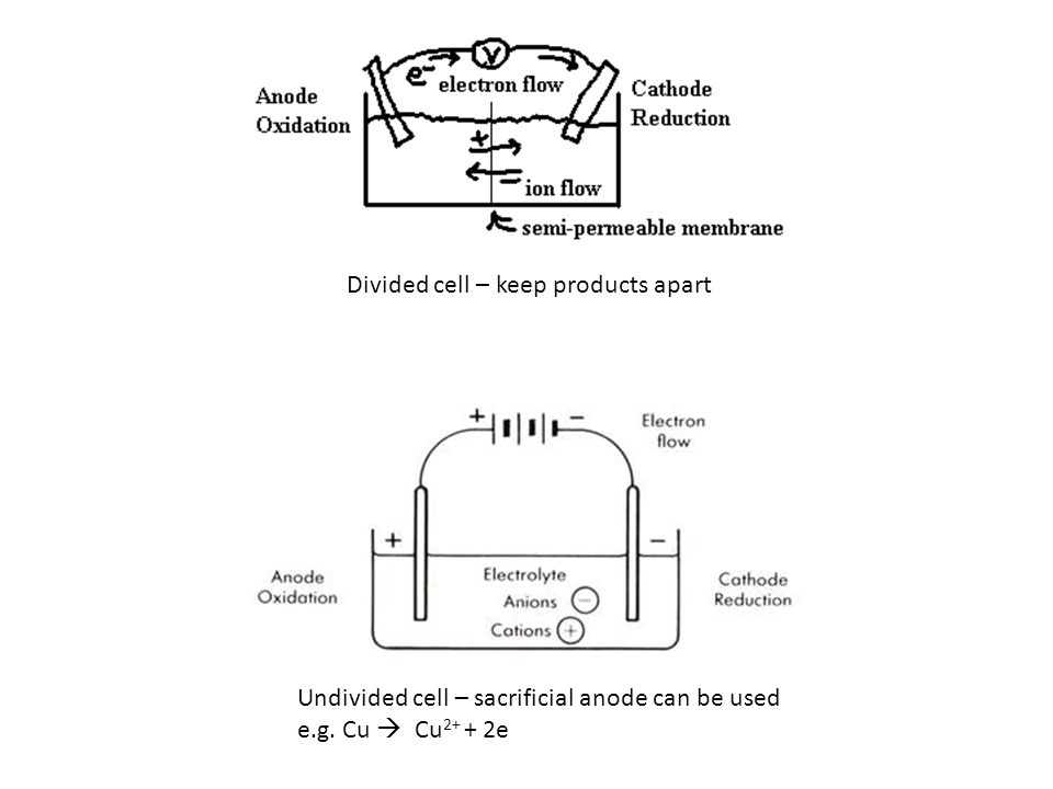 Divided cell – keep products apart Undivided cell – sacrificial anode can be used e.g. Cu Cu 2+ + 2e