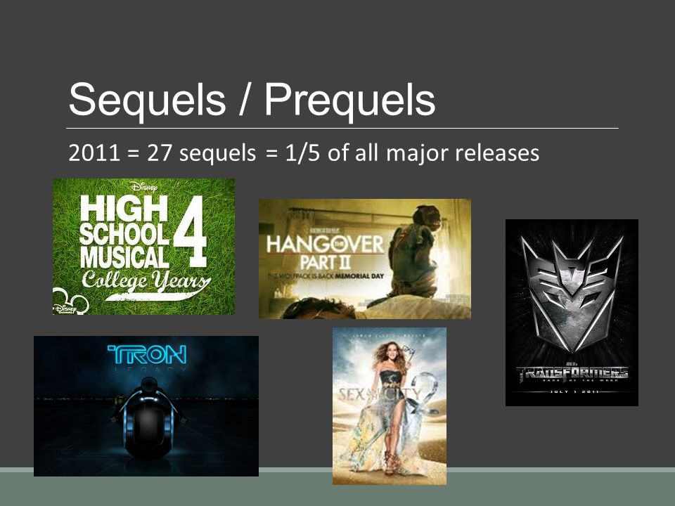 Sequels / Prequels 2011 = 27 sequels = 1/5 of all major releases
