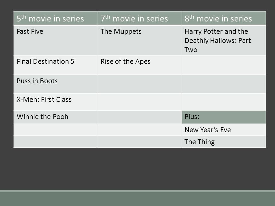 5 th movie in series7 th movie in series8 th movie in series Fast FiveThe MuppetsHarry Potter and the Deathly Hallows: Part Two Final Destination 5Rise of the Apes Puss in Boots X-Men: First Class Winnie the PoohPlus: New Years Eve The Thing