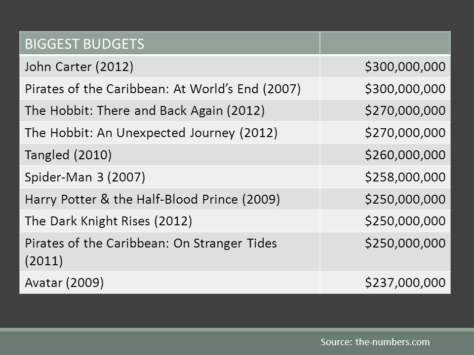 BIGGEST BUDGETS John Carter (2012)$300,000,000 Pirates of the Caribbean: At Worlds End (2007)$300,000,000 The Hobbit: There and Back Again (2012)$270,000,000 The Hobbit: An Unexpected Journey (2012)$270,000,000 Tangled (2010)$260,000,000 Spider-Man 3 (2007)$258,000,000 Harry Potter & the Half-Blood Prince (2009)$250,000,000 The Dark Knight Rises (2012)$250,000,000 Pirates of the Caribbean: On Stranger Tides (2011) $250,000,000 Avatar (2009)$237,000,000 Source: the-numbers.com