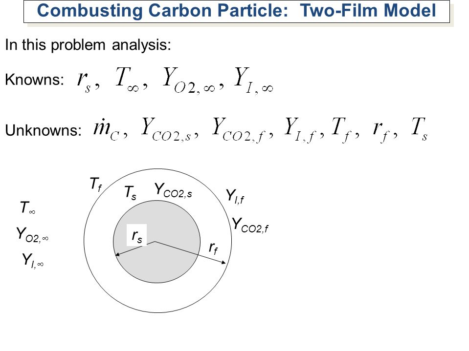 Combusting Carbon Particle: Two-Film Model In this problem analysis: Knowns: Unknowns: rfrf rsrs TsTs TfTf Y O2, T Y CO2,s Y I, Y CO2,f Y I,f