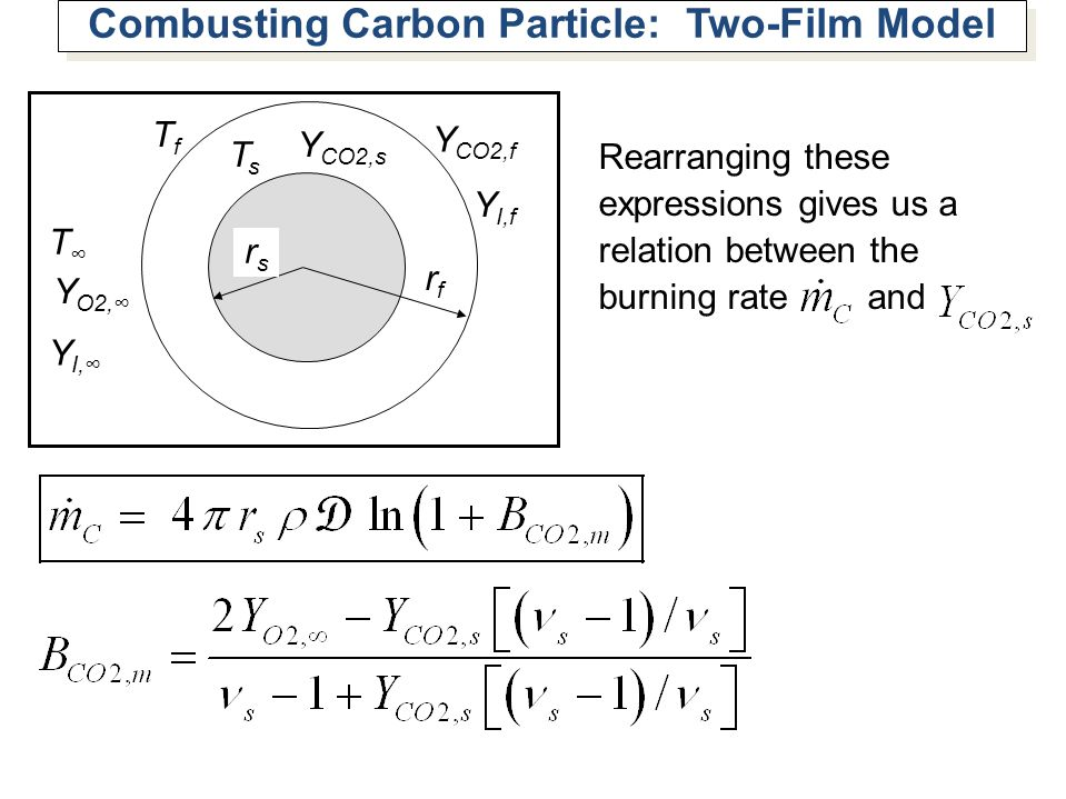 Combusting Carbon Particle: Two-Film Model rfrf rsrs TsTs TfTf Y O2, T Y CO2,s Y I, Y CO2,f Y I,f Rearranging these expressions gives us a relation be