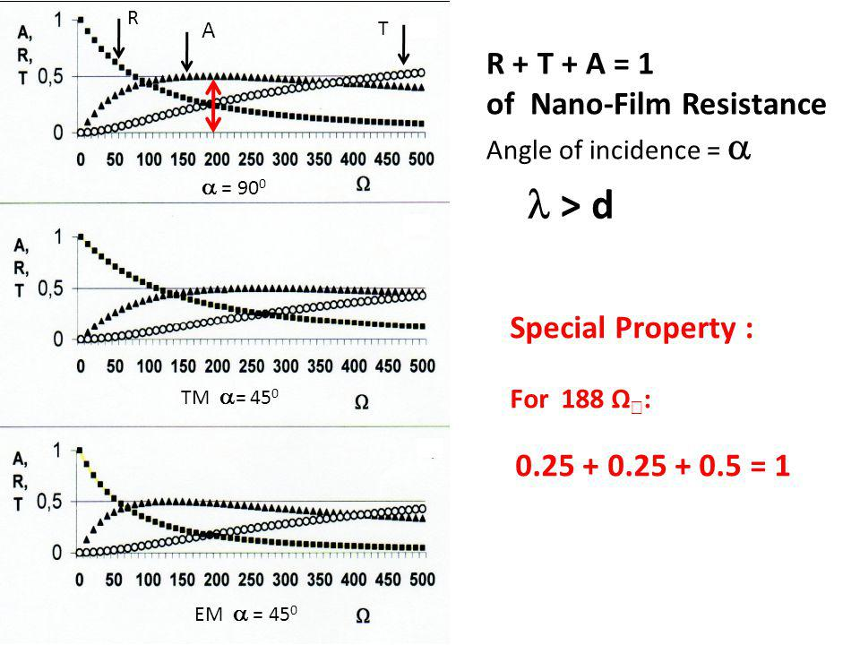 R + T + A = 1 of Nano-Film Resistance Angle of incidence = Special Property : For 188 Ω : 0.25 + 0.25 + 0.5 = 1 TM = 45 0 EM = 45 0 = 90 0 A T R > d