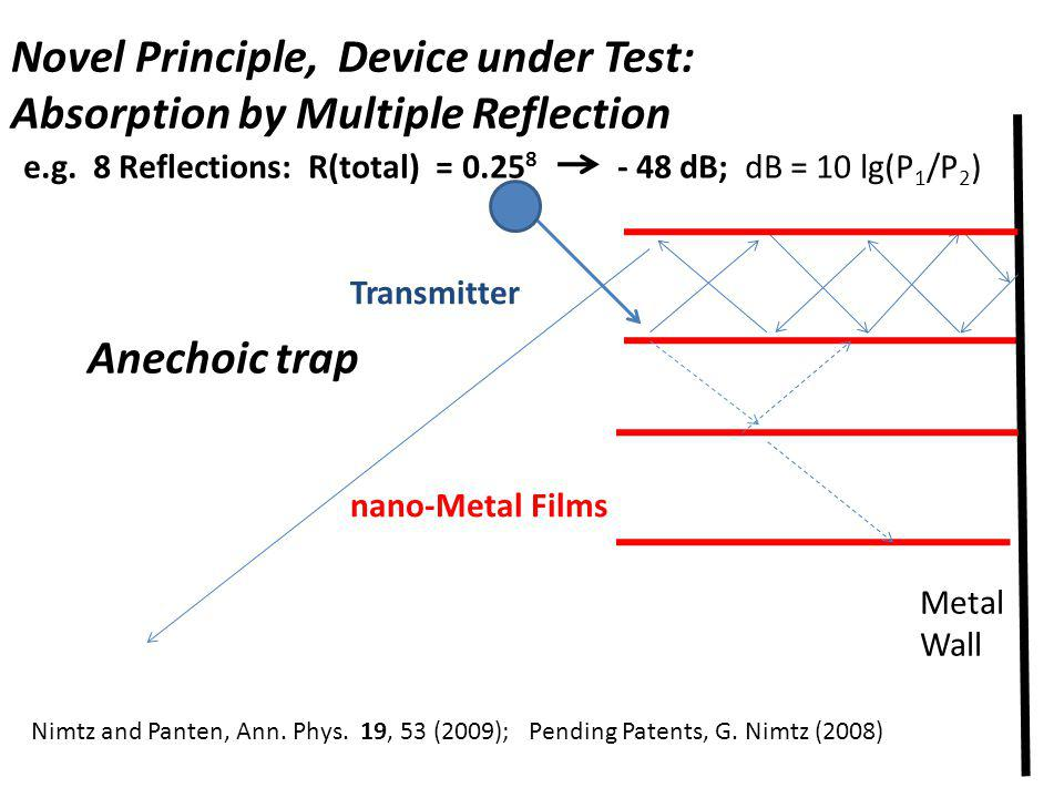e.g. 8 Reflections: R(total) = 0.25 8 - 48 dB; dB = 10 lg(P 1 /P 2 ) Anechoic trap Transmitter nano-Metal Films Novel Principle, Device under Test: Ab