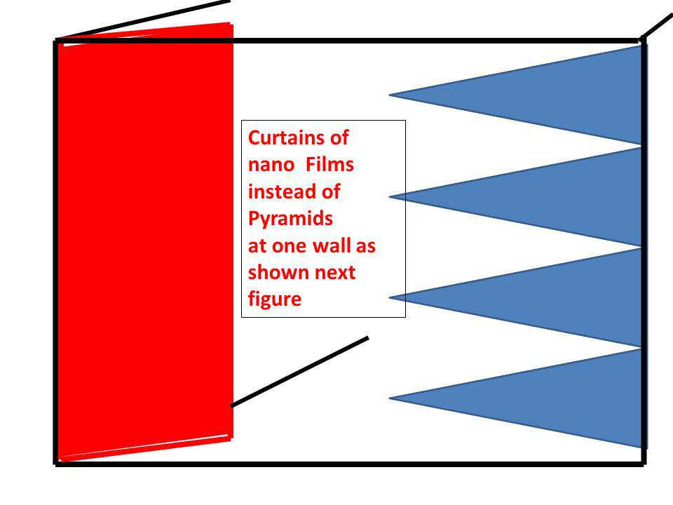 Curtains of nano Films instead of Pyramids at one wall as shown next figure