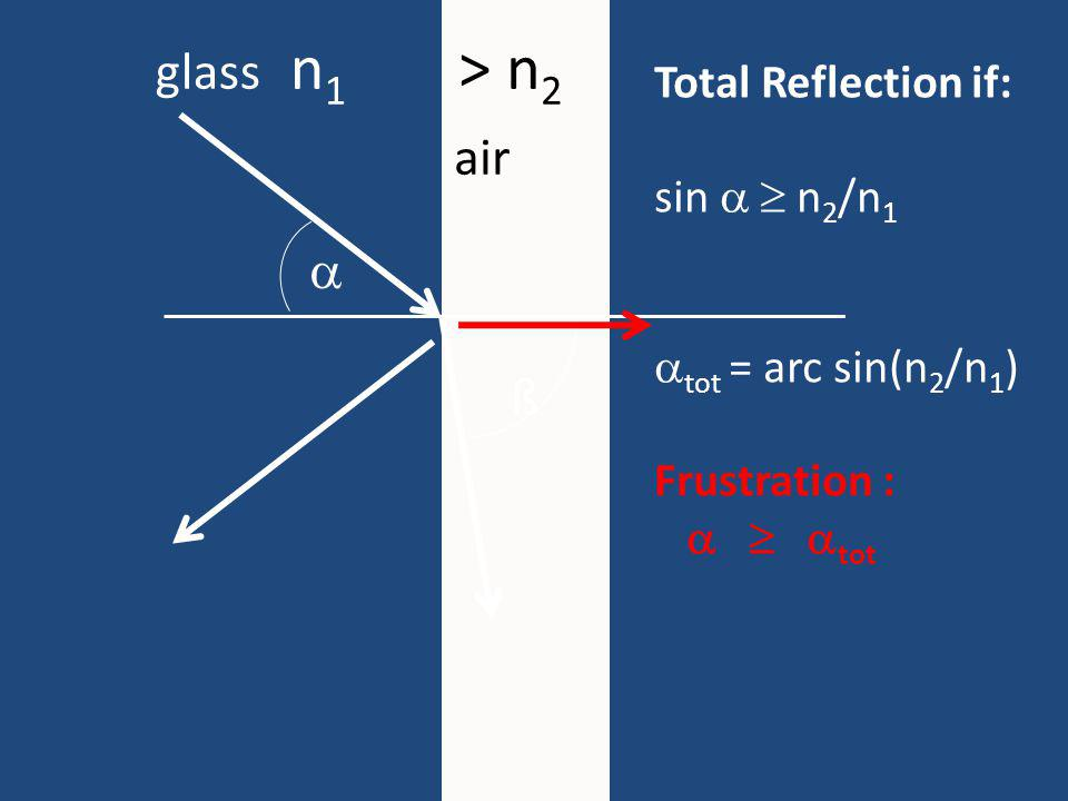 Total Reflection if: sin n 2 /n 1 tot = arc sin(n 2 /n 1 ) Frustration : tot glass n 1 > n 2 air ß