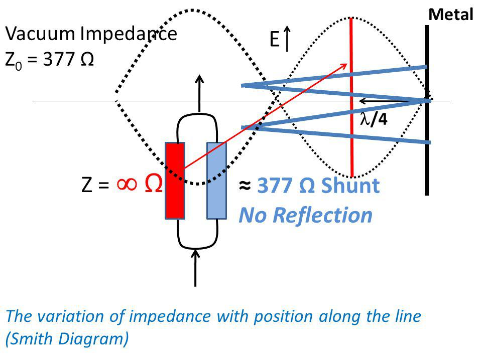 Z = Ω 377 Ω Shunt No Reflection /4 E Metal Vacuum Impedance Z 0 = 377 Ω The variation of impedance with position along the line (Smith Diagram)