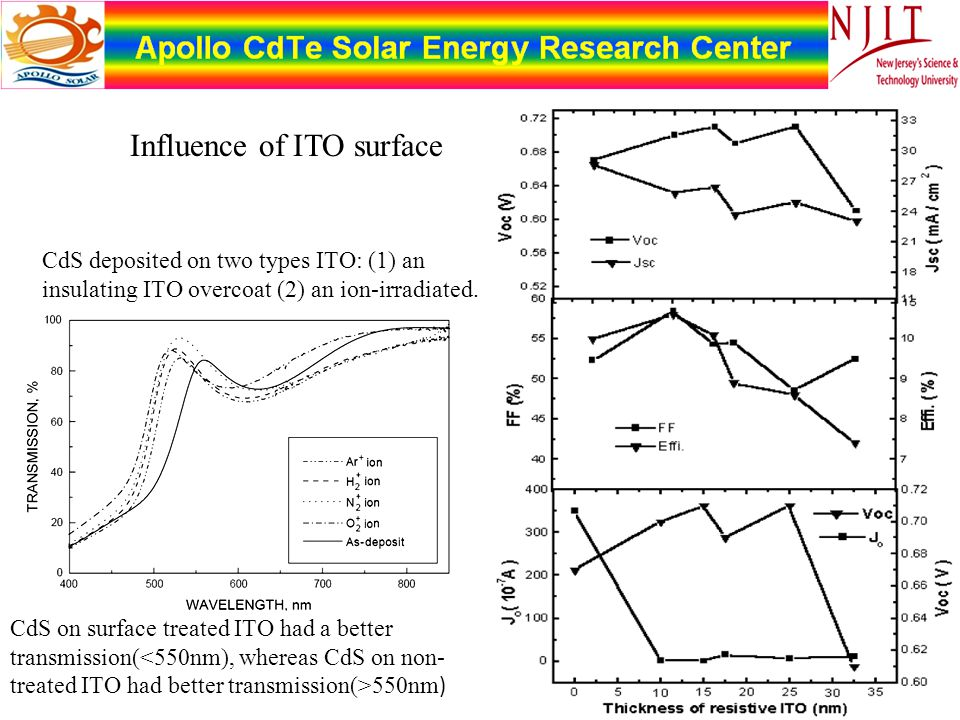 CdS on surface treated ITO had a better transmission( 550nm ) CdS deposited on two types ITO: (1) an insulating ITO overcoat (2) an ion-irradiated. In