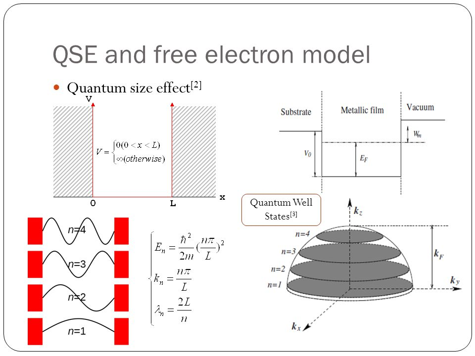 The Free electron model o A collection of free electrons o Neglect the lattice potential and electron-electron interaction o Potential height doesnt affect the analytical result substantially