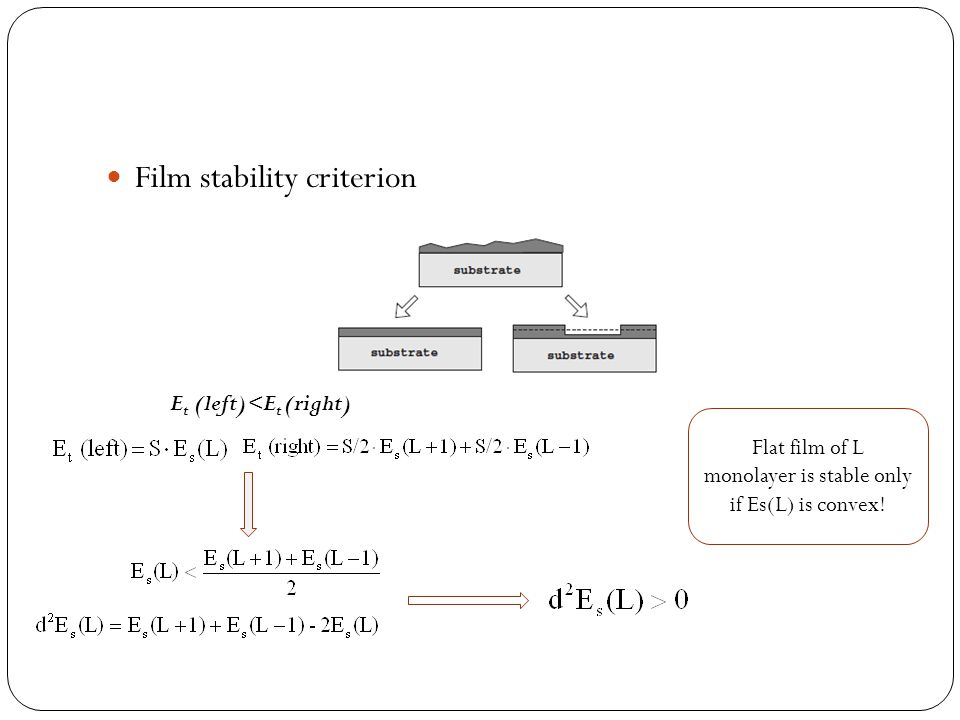 Film stability criterion E t (left)<E t (right) Flat film of L monolayer is stable only if Es(L) is convex!