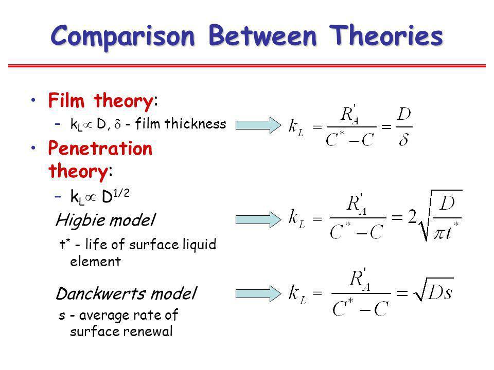 Comparison Between Theories Film theory: –k L D, - film thickness Penetration theory: –k L D 1/2 Higbie model t * - life of surface liquid element Dan