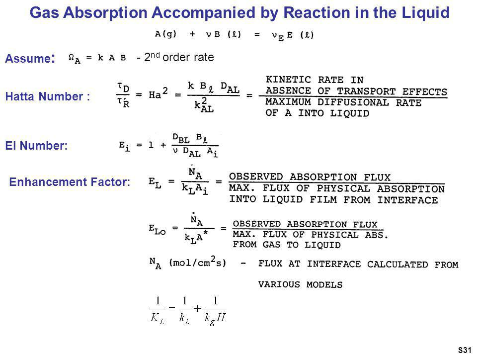 Gas Absorption Accompanied by Reaction in the Liquid Assume : - 2 nd order rate Hatta Number : Ei Number: Enhancement Factor: S31