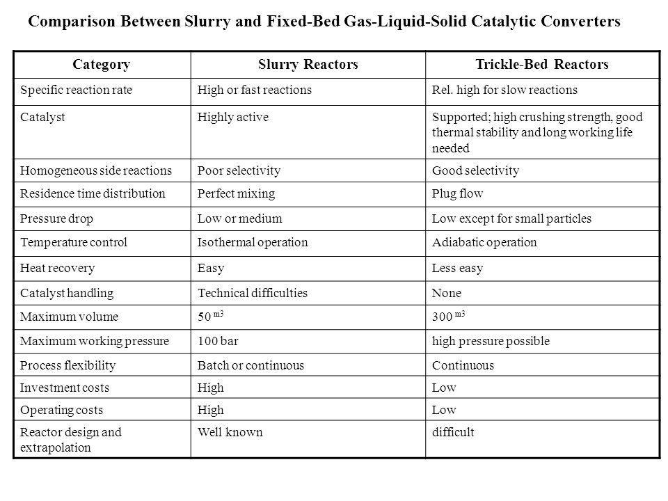Comparison Between Slurry and Fixed-Bed Gas-Liquid-Solid Catalytic Converters CategorySlurry ReactorsTrickle-Bed Reactors Specific reaction rateHigh o