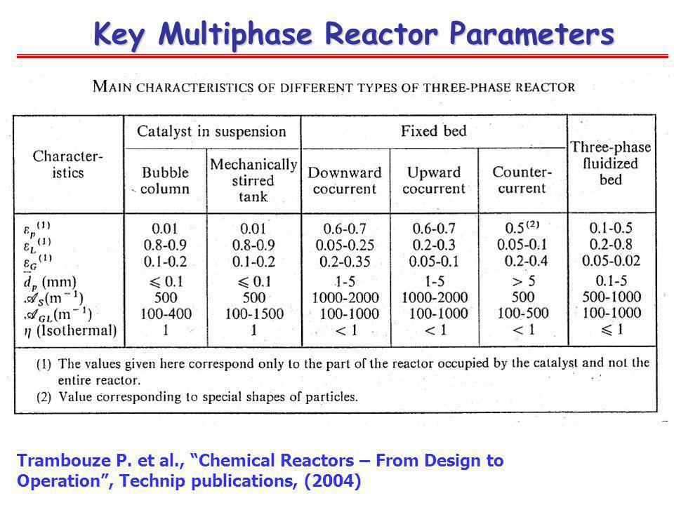 Key Multiphase Reactor Parameters Trambouze P. et al., Chemical Reactors – From Design to Operation, Technip publications, (2004)