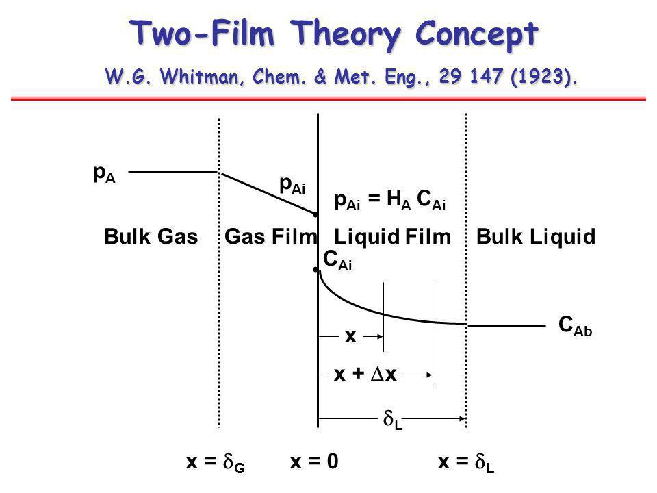 Two-Film Theory Concept W.G. Whitman, Chem. & Met. Eng., 29 147 (1923). Bulk LiquidBulk Gas pApA p Ai C Ai C Ab x = 0 x x + x L Liquid FilmGas Film x